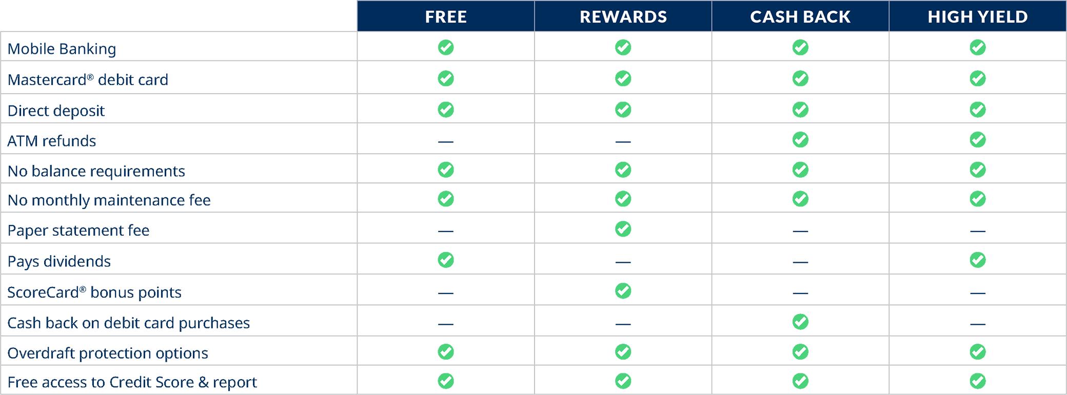 BayPort checking account comparison chart